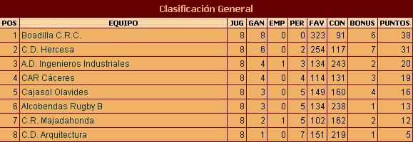 clasif-jornada8